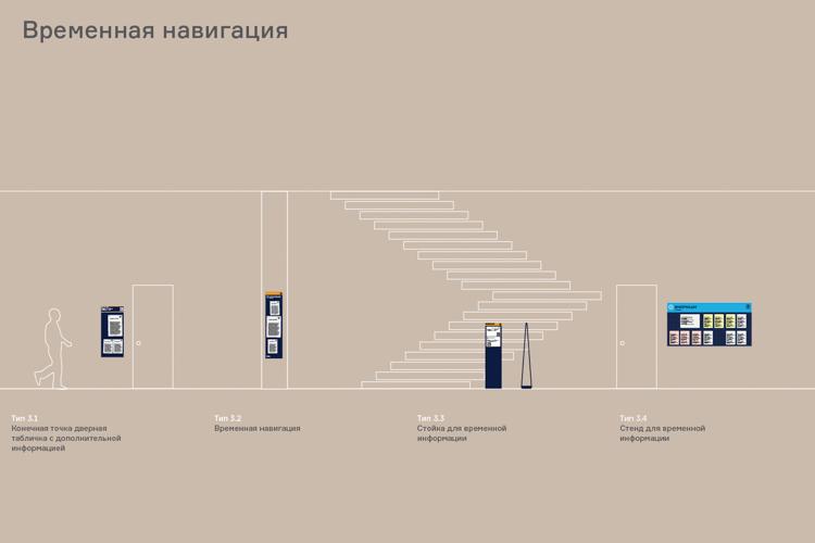 俄罗斯国立人文大学导视设计 © Zoloto Group