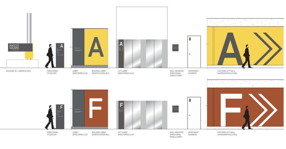 Mascot Square公寓导视系统设计©elkemo